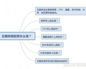 云服务器配置怎么选?