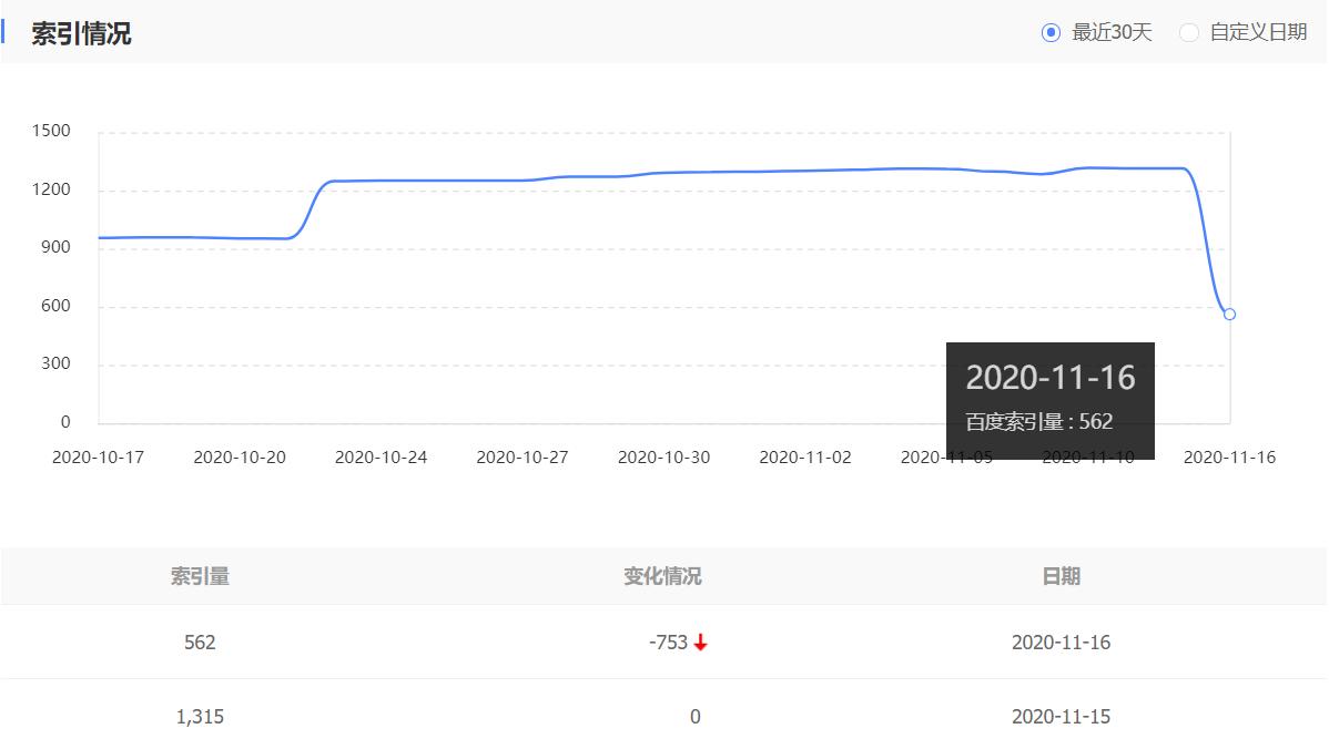索引量从1315下降到562