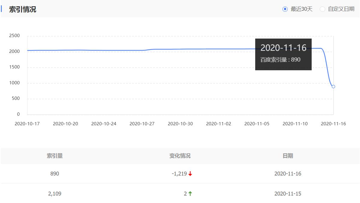 索引量下降从2109到890