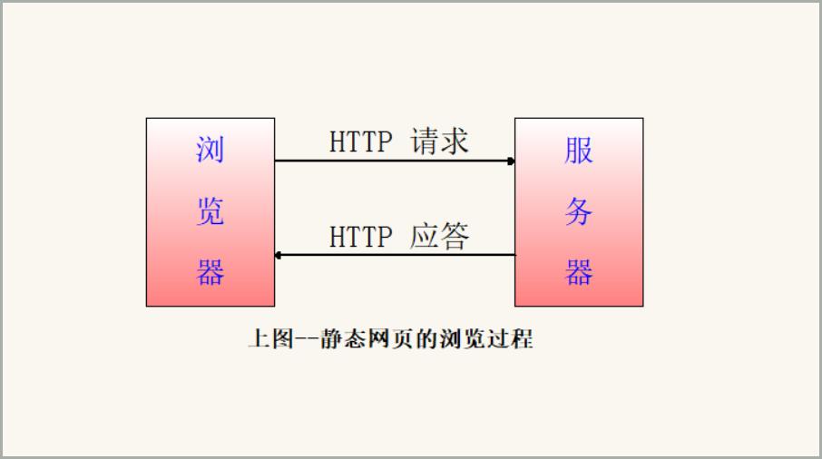 静态网页的浏览过程
