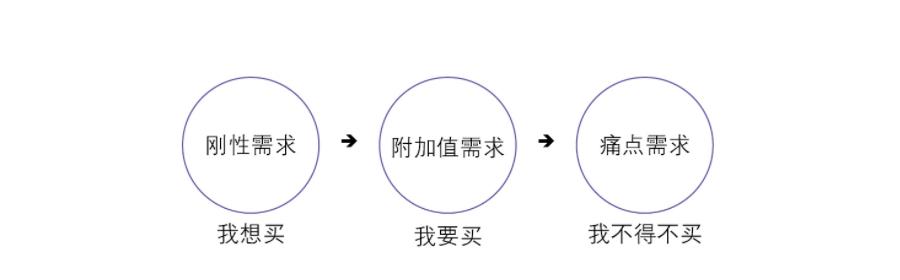抖音三种需求示意图